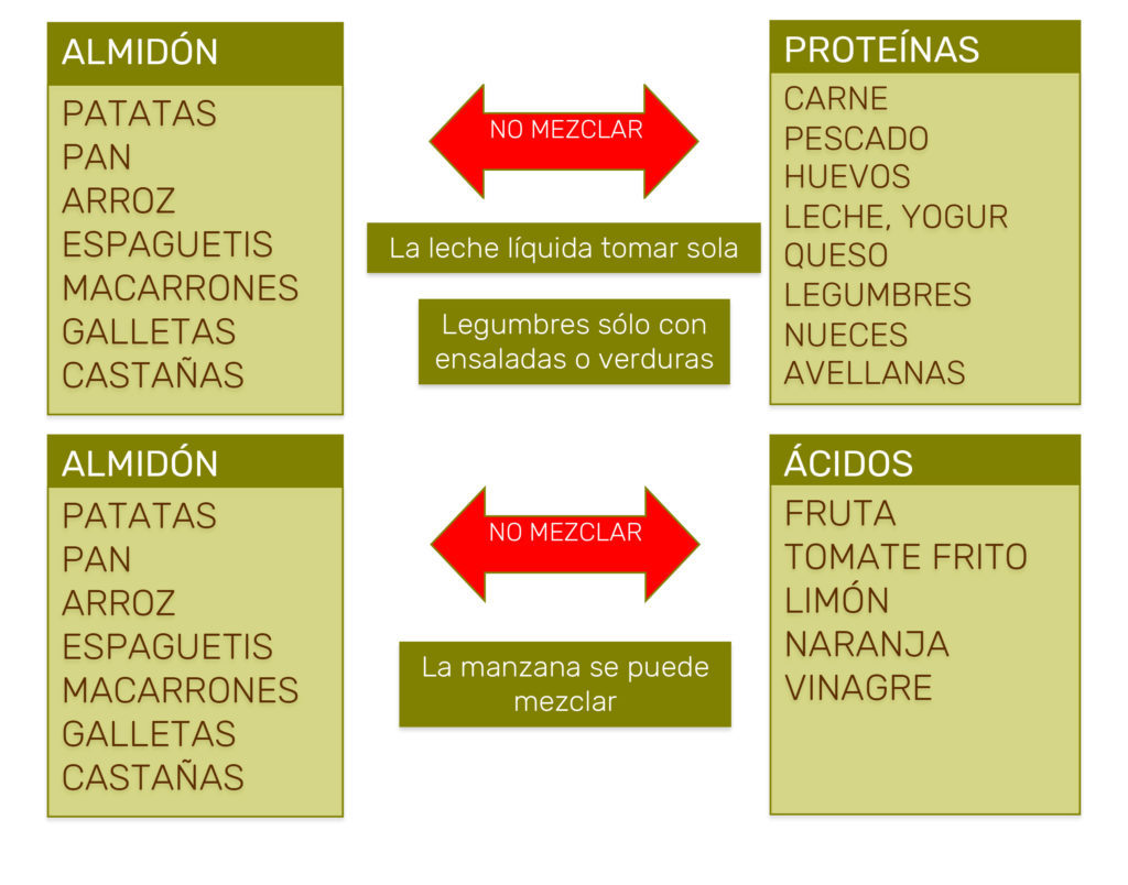 tipos de dietas medicas